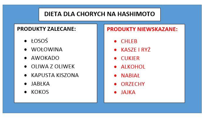 Dieta hashimoto jadlospis pdf