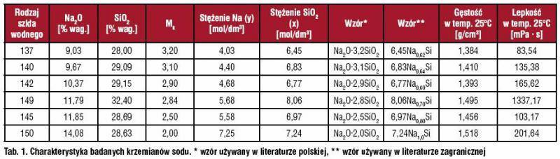 Charakterystyka badanych krzemianów sodu