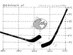 Globalne ocieplenie czyli walka na wykresy